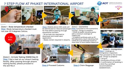7-STEP-FLOW-AT-PHUKET-INTERNATIONAL-AIRPORT-1