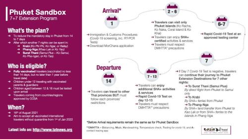 Phuket SANDBOX details